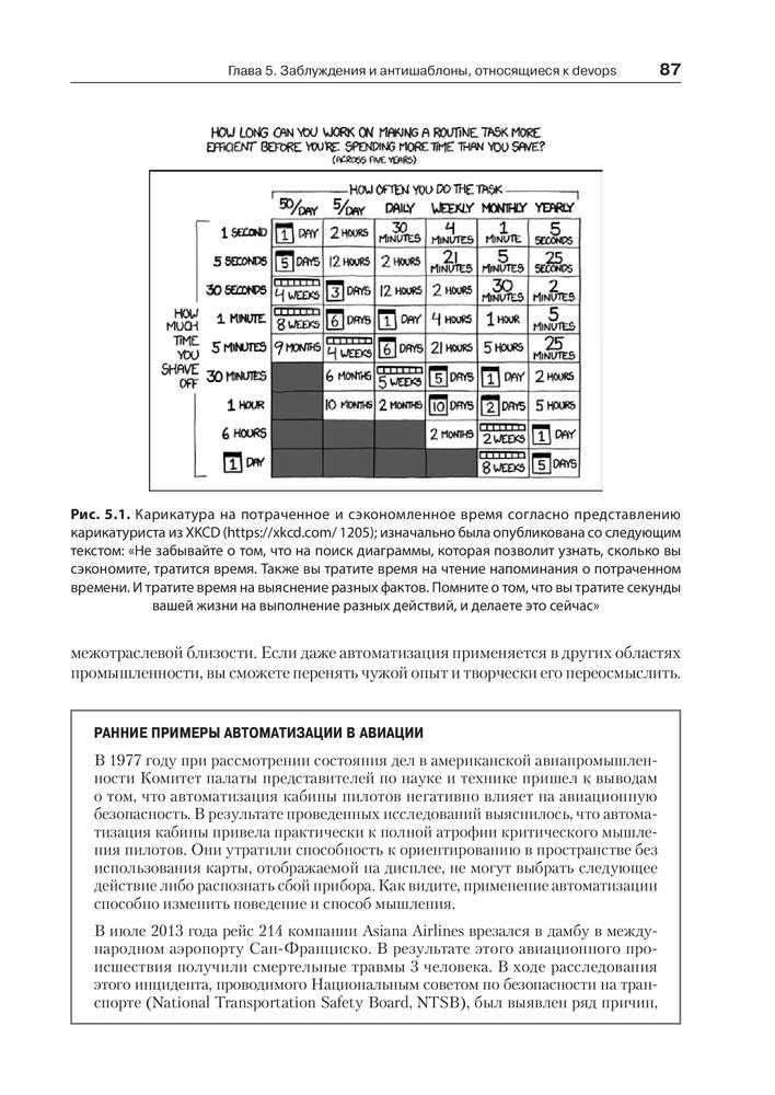 Философия DevOps  Искусство управления IT — Купить за 12 620 тг